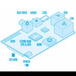 Raspberry Pi Airplay Tutorial | Ray Wenderlich